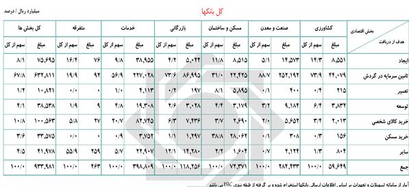 جزئیات تسهیلات پرداختی بانکها در سه ماه اول سال