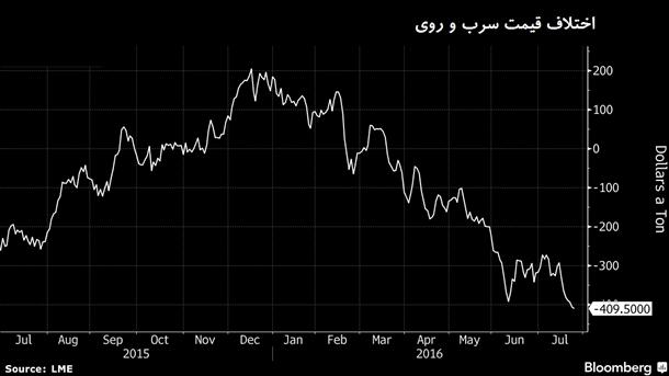 علاقه سرمایهگذاران به فلز روی