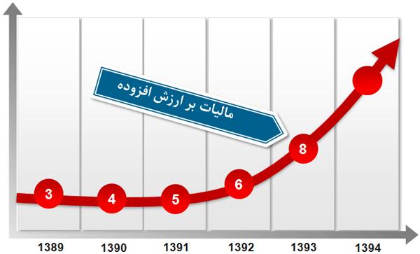 مدارک رسیدگی ارزش افزوده